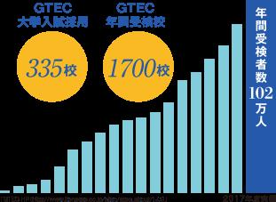 GTEC大学入試採用 335校 GTEC年間受検校 1700校 年間受検者数102万人 2017年度実績